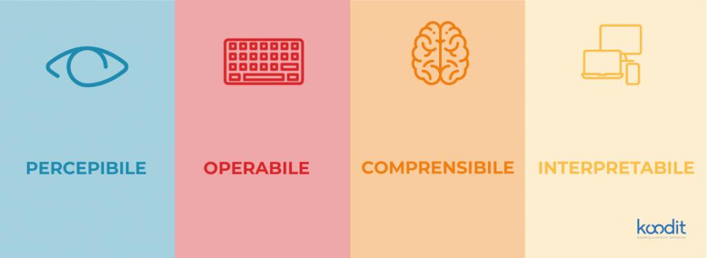 Quattro caratteristiche sito web accessibile