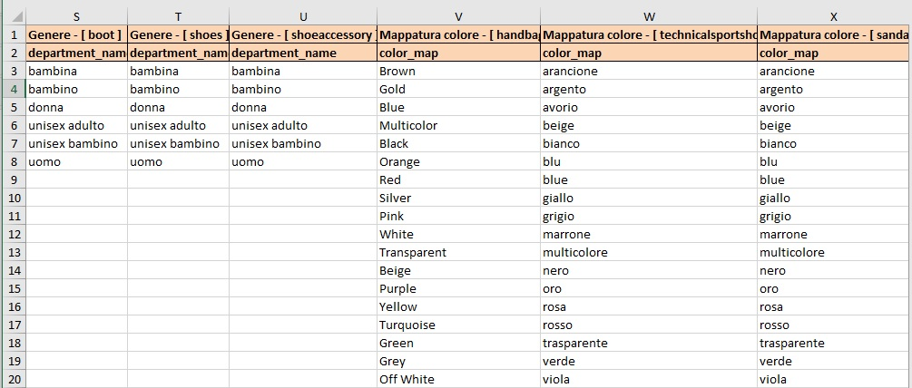Modelli caricamento dati Amazon per famiglie di prodotto con varianti