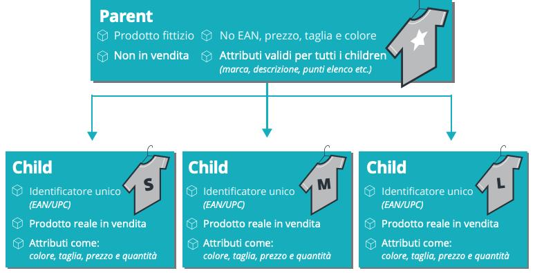 Relazioni parent-child schede prodotto con varianti su Amazon